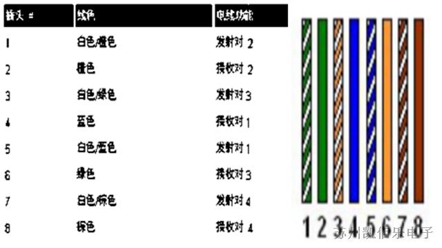 EIATIA T568B 色码接线图